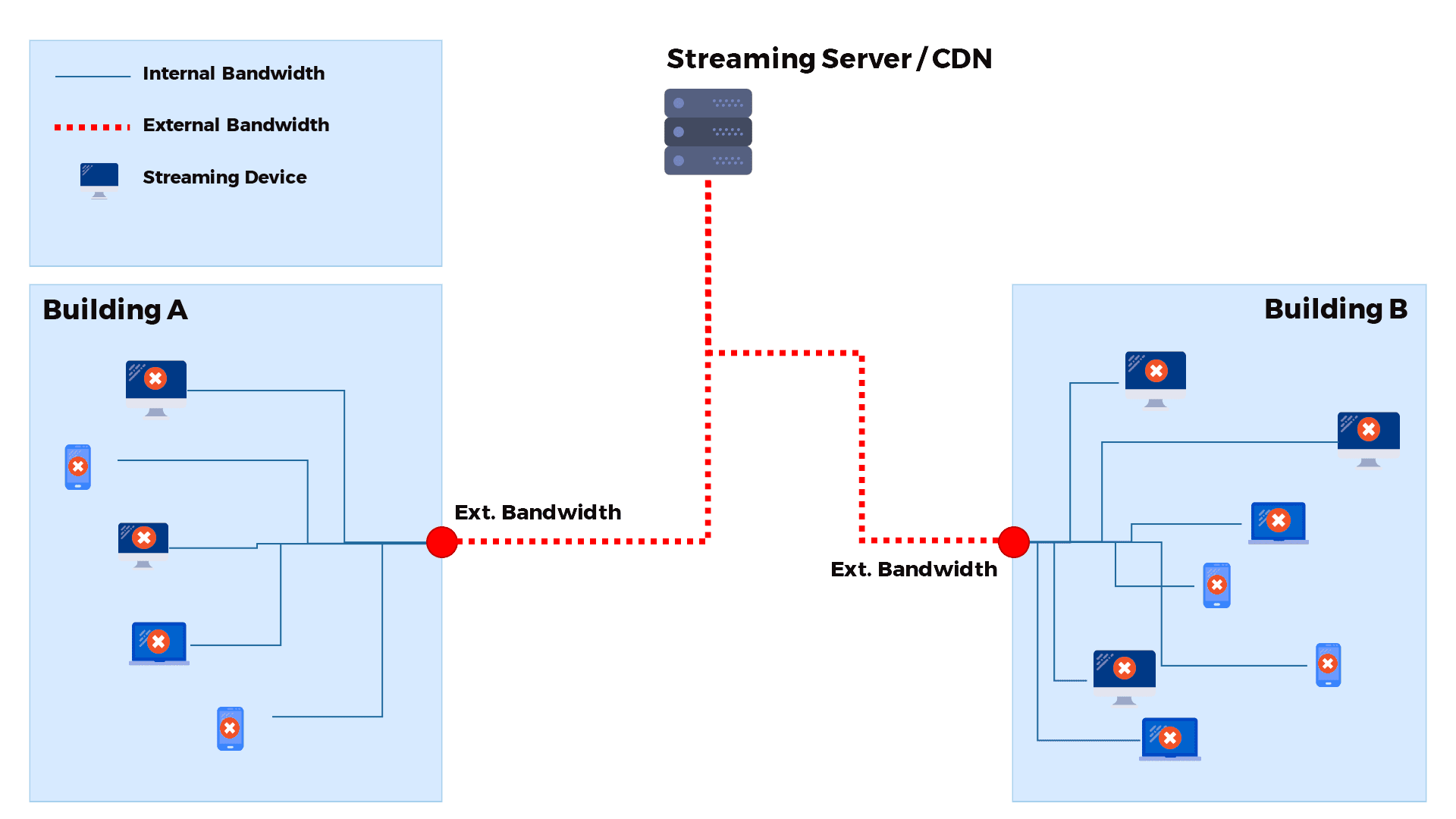 webRTC live video streaming, A Guide to How WebRTC Solves Video Distribution Challenges