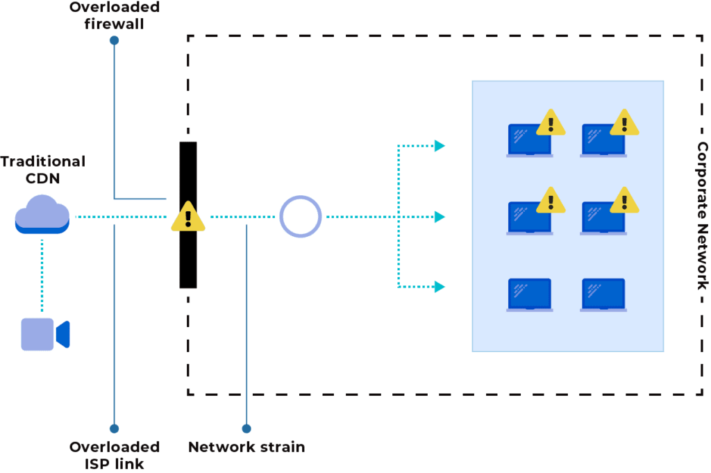 Overloaded Firewall and ISP link in an enterprise network