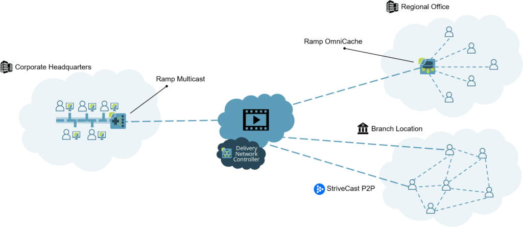 Video Caching, Enterprise Video Delivery: Video Caching