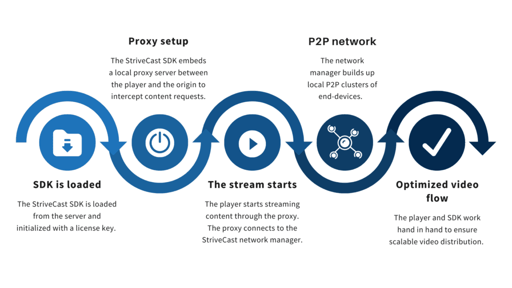 ios service worker feature, How StriveCast created a solution to offer P2P streaming for iOS and Safari